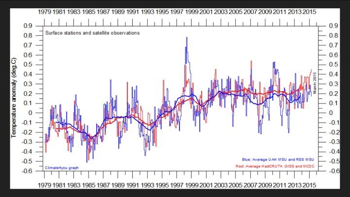 Vergleich der globalen Daten zwischen Landstationen der