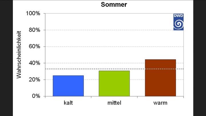 Aktueller Jahreszeitentrend (Sommer 2015), Ausgabe Mai 2015 Betrachtet man die neuesten Ergebnisse des saisonalen Vorhersagemodells der Maiausgabe, so ist die Klasse