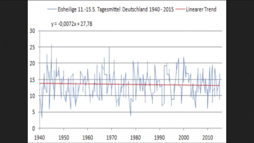 Über die letzten 75 Jahre zeigen die Eisheiligen innerhalb des Mai-Monates einen negativen Trend, die fünf Tage wurden eindeutig kälter und nicht wärmer. Es sei noch darauf hingewiesen, dass der Start des Betrachtungszeitraumes, die Maimonate 1940 und 1941 besonders kalt waren.