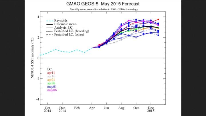 NASA/GMAO WNSO-Vorhersagen von April und Mai 2015. Mittelwerte um +3K zeigen einen Super-El Nino 2015