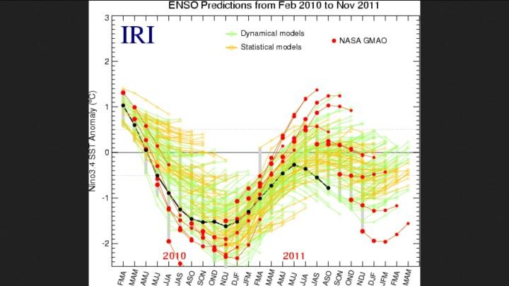 ENSO-Prognosen von NASA/GMAO mit der schlimmsten Fehprognose (tote Linien und Punkte) zu den gemessenen SST-Abweichungen (schwarze Linie und Punkte) im Sommer 2011