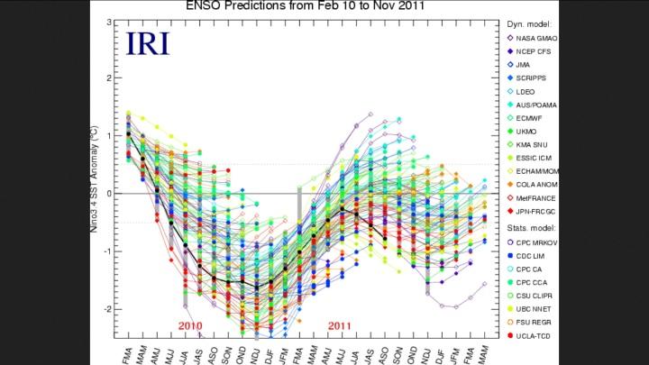 ENSO-Vorhersagen von Februar 2010 bis November 2012 mit Messungen (schwarze Linie)