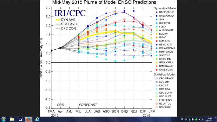 Unsichere IRI/CPC-ENSO-Modell Prognosen von Mitte Mai 2015