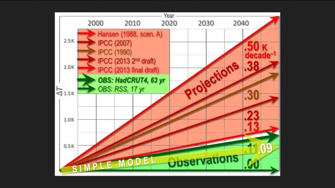 Vergleiche der Klimamodellprojektionen für die globalen Temperaturen mit der gemessenen Realität