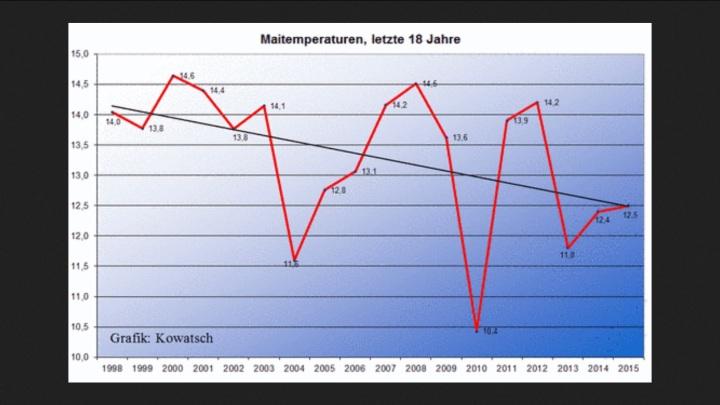 Abb.1. Der Monat Mai wird in der Gegenwart eindeutig kälter. Bringen die Eisheiligen nun in der Gegenwart vermehrt die Wärme oder die Kälte?  Der Endewert für den Monars Mai 2015 ist geschätzt.
