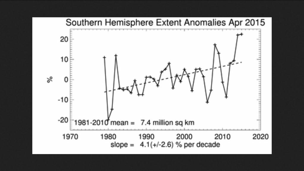Linearer Trend der antarktischen Meereisflächen (extent) im April 2015 - Größte Fläche in einem April seit Beginn der Messungen 1979