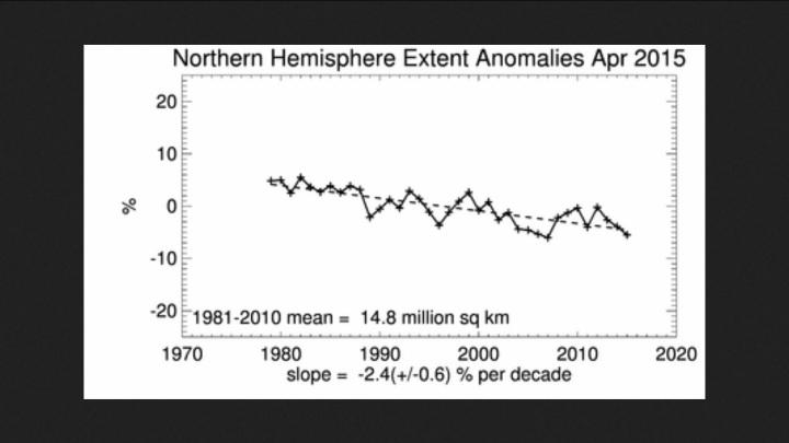 Linearer Trend der arktischen Meereisflächen (extent) im April 2015
