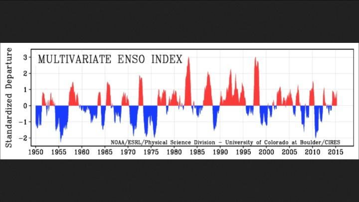 MEI von 1950 bis März/April 2015 als positive (rote/El Nino ab ca. +0,5) und negative (blaue/La Nina ab ca. -0,5) ENSO-Phasen