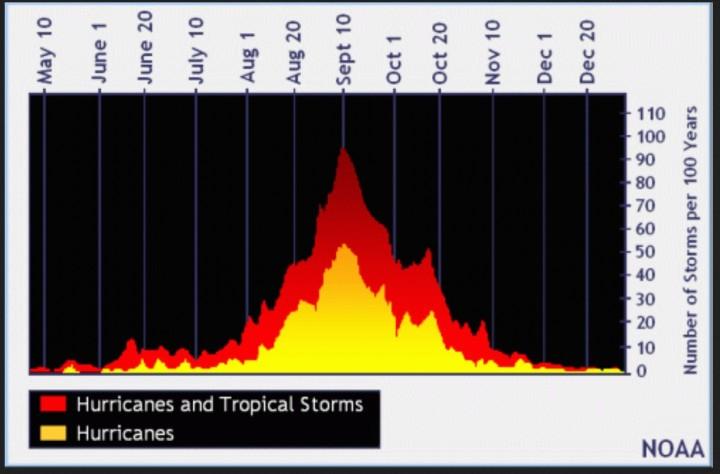 Der statistische Jahres-verlauf der Hurrikan- und Tropical-Storm-Aktivität im Nordatlantik vom 1. Juni bis 30. November