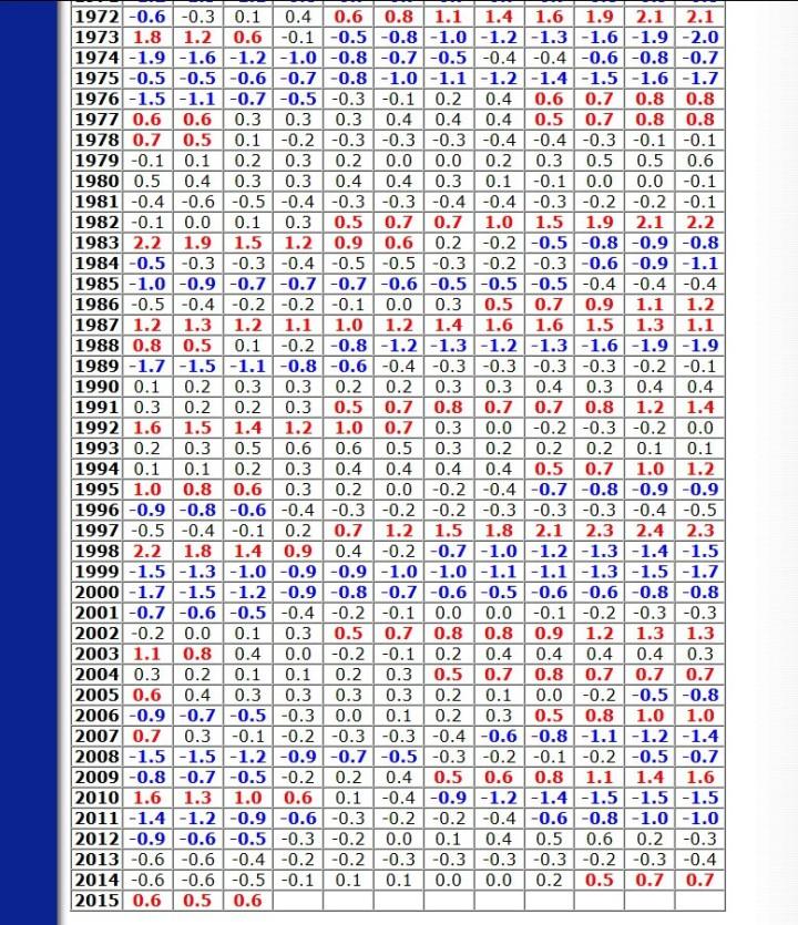 NOAA ONI-Tabelle mit den Dreimontswerten der SST-Abweichungen Niño-Gebietes 3.4 bis einschließlich F/M/A 2015