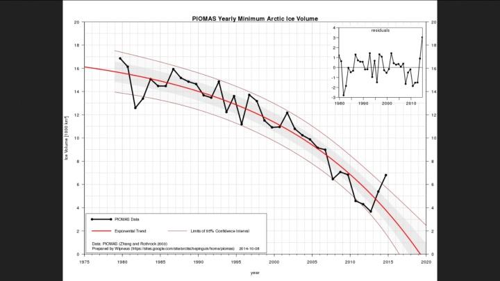 Die schwarze Linie der Grafik zeigt den starken Zuwachs des arktischen Meereisvolumens von mehr als 3000 km³ von 2012 bis 2014 im September (Meereisminimum). Die negativen Trendlinien wurden im Jahr 2014 klar nach oben durchbrochen. Quelle: https://sites.google.com/site/arctischepinguin/home/piomas