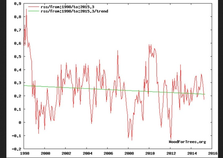 Negativer linearer Trend (grüne Linie) der globalen RSS-Satellitentemperaturen von 1998 bis April 2015
