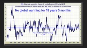 Sie Satellitendaten von RSS zeigen die fehlende globale Erwärmung von Dezember 1996 bis April 2015