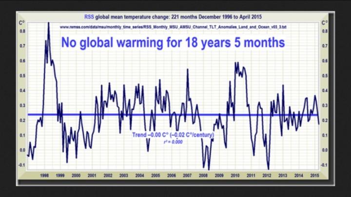 Die Satellitendaten von RSS zeigen die fehlende globale Erwärmung von Dezember 1996 bis April 2015