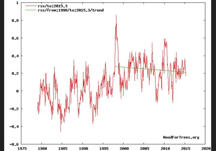 Der lineare Trend der globalen Temperaturen geht bei den Datellitenmessungen von RSS seit 1998 klar nach unten
