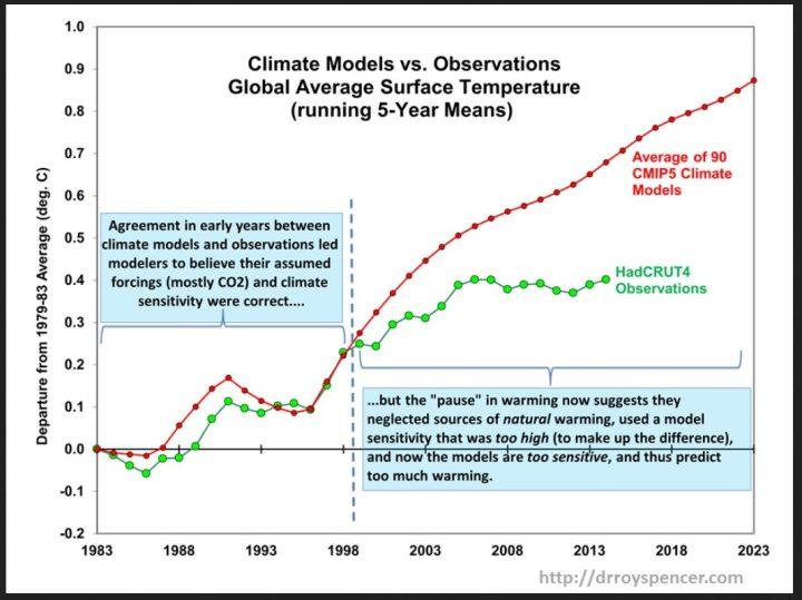 IPCC-Modellprognosen der globalen Temperaturen im Vergleich zu den gemessenen Temperaturen im laufenden Fünfjahresmittel: Die Klimamodelle weisen offensichtlich eine zu hohe Klimasensitivität für den steigenden Anteil des lebenswichtigen CO2-Anteils in der Atmospäre auf