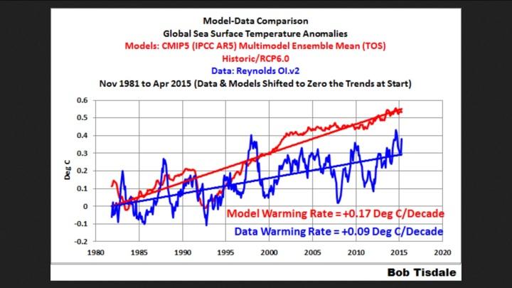 SST-Vergleich der vom IPCC aktuell verwendeten CMIP5-Modelle zu den gemessenen SST mit einer nahezu um das Doppelte zu hoch liegenden Modell-Projektionen