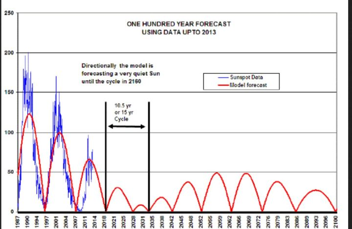 Statistische Vorhersage der Sonnenaktivität bis zum Jahr 2100. Quelle: http://www.pattern-recogn-phys.net/1/117/2013/prp-1-117-2013.pdf