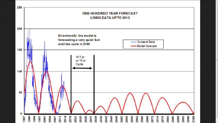 Statistische Vorhersage der Sonnenaktivität bis zum Jahr 2100