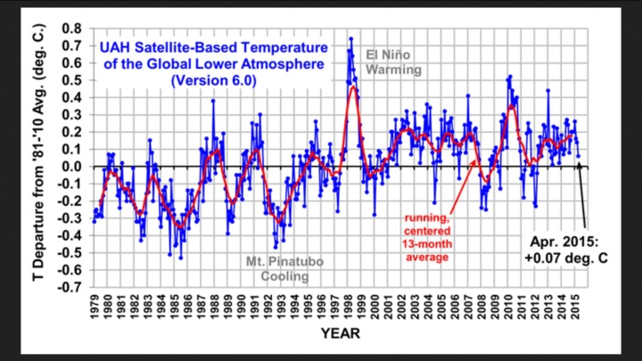 The Version 6.0 global average lower tropospheric temperature (LT) anomaly for April, 2015 is +0.07 deg. C, down a little from the March, 2015 value of +0.14 deg. C (click for full size version)
