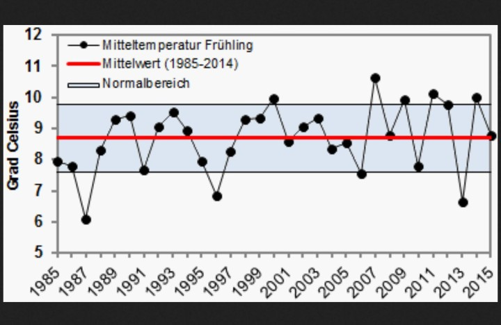 Mitteltemperatur Grühling 2015 im Durchschnitt der letzten dreißig Jahre (WMO-Klimamittel)