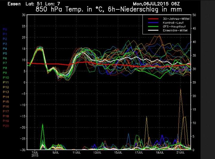 GFS-ENS-Prognose für die Temperaturen in 850 hPa (ca,.1500m). Der GFS-Hauptlauf (dicke grüne Linie) liegt im Wechsel deutlich über und unter dem vieljährigen Mittel (dicke rote Linie).