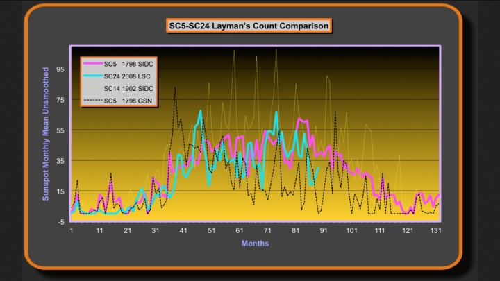 Zählweise der Sonnenfleckenraltivzahlen im Vergleich von SIDC und Layman's Sunspot Count (LSC) sowie