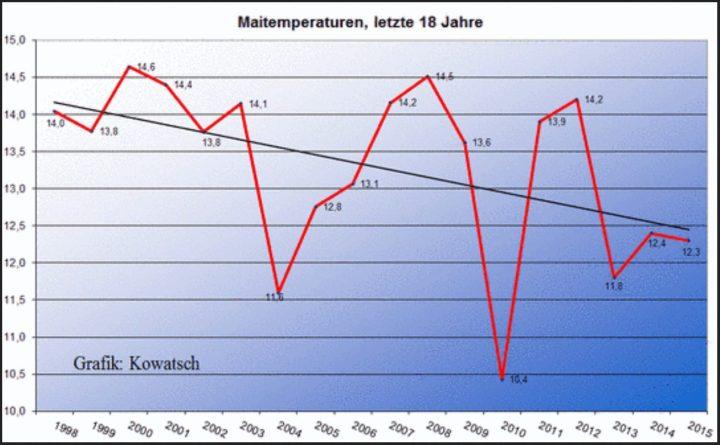 Der Mai in Deutschland wird seit 18 Jahren kälter - Der Mai 2015 ist nach vom DWD um -0,2K nach unten korrigierten 12,3°C nun um -0,7°C kälter als das WMO-Klimamittel 1981-2010