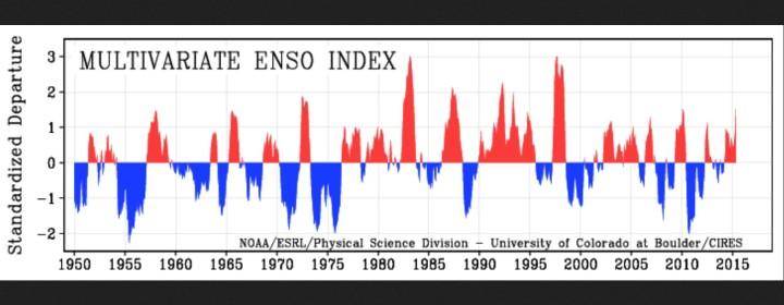 MEI von 1950 bis Apri/Mail 2015 als positive (rote/El Nino ab ca. +0,5) und negative (blaue/La Nina ab ca. -0,5) ENSO-Phasen. Quelle: http://www.esrl.noaa.gov/psd/enso/mei/