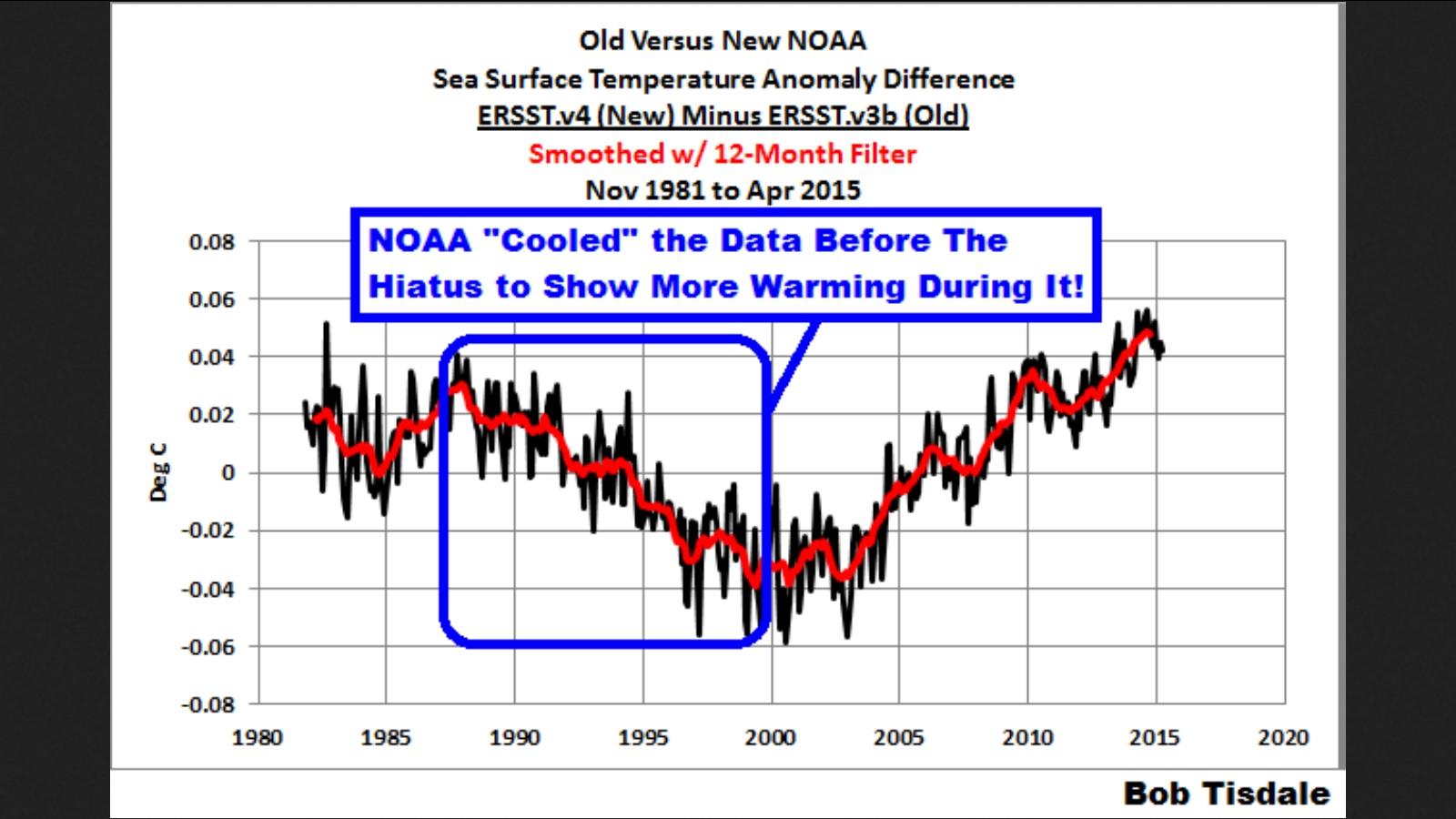Die Grafik zeigt, ead die Datenfälscher von NOAA gemacht haben: Die neue Version ERSST.v4 minus alte Version ERSST.v3b