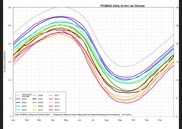 Das arktische Meeeisvolumen ist Ende Mai 2015 gegenüber den letzten vier Jahren deutlich erhöht.