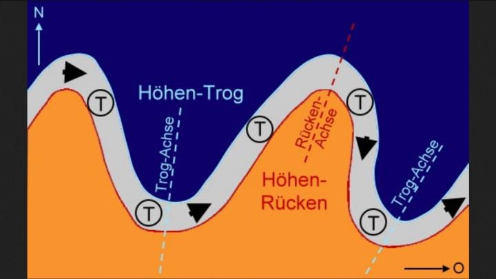 Atmosphärische Rossby-Wellen im Jetstream mit Höhen-Trog (Tiefdruck) und Höhenrücken (Hochdruck)