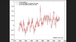 Trend der globalen Satellitenmessungen von RSS: Erwärmungspause (grüne Linie) von Ende 1996 bis Mai 2015, negativer Trend (blaue Linie) von Januar 1998 bis Mai 2015