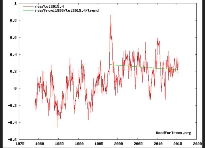 Negativer linearer Trend (grüne Linie) der Satellitentemperaturen( TLT) von RSS vo n Januar 1998 bis Mai 2015