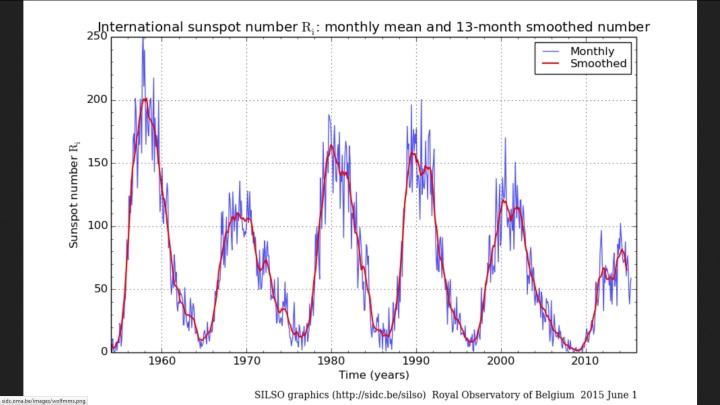 Monatliche und über 13 Monate gemittelte (smoothed) internationale Sonnenfleckenrelativzahlen (Ri) von Sonnenzyklus (SC) 19 bis 24 bis einschließlich Mai 2015. Quelle: http://sidc.oma.be/silso/ssngraphics