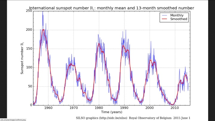 Monatliche und über 13 Monate gemittelte (smoothed) internationale Sonnenfleckenrelativzahlen (SN Ri) von Sonnenzyklus (SC) 19 bis 24 bis einschließlich Mai 2015. Quelle: http://sidc.oma.be/silso/ssngraphics