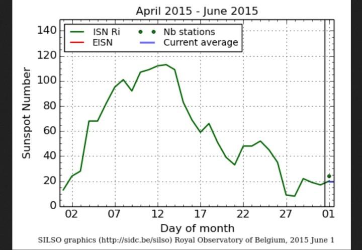 Verlauf der täglichen Sonnenfleckenzahlen (sunspot numbers) um Mai 2015 mit sehr niedrigen Werten am Anfang und am Ende des Monats