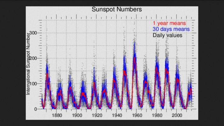Verlauf der internationalen Sonnenfleckenrelativzahlen der letzten 150 Jahre bis Juni 2015 mit dem