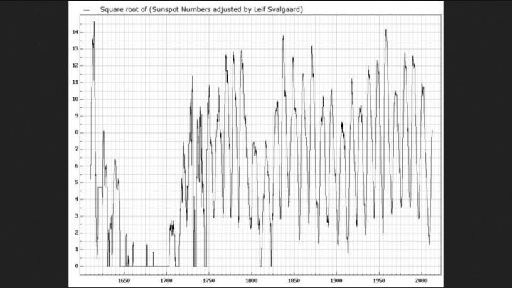 Neue Zählweise der internationalen Sonnenfleckcenrelativzahlen (Ri) nach Leif Svalgaard ab 1.7.2015 bei SISC/SILSO. Quelle: Sunspot Number reconstruction by Leif Svalgaard and proxy cycles of 104 and 208 years