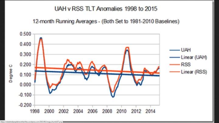 Der lineare Trend der globalen Satellitentemperaturen von UAH 6.6 und RSS ist von 1998 bis 2015 negativ.