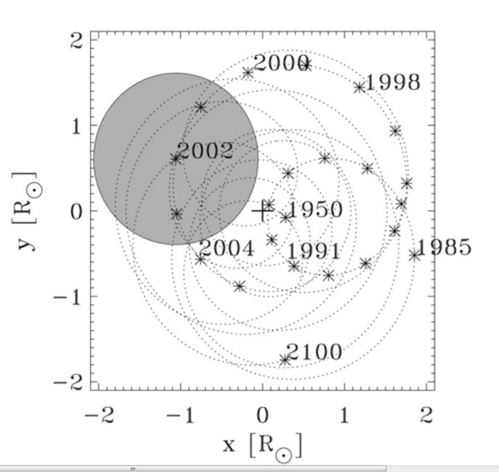 M. Paluš et al. / Physics Letters A 365 (2007) 421–428 Fig. 1. Trajectory of the SIM in the period 1949–2100 A.D. The barycenter of the solar system is located at + and the positions of the Sun are marked by ∗ . The orbital rotation of the Sun is anti-clockwise. The shadowed circle shows the solar disk in January 2002, when the barycenter was clearly outside the Sun. Quelle: