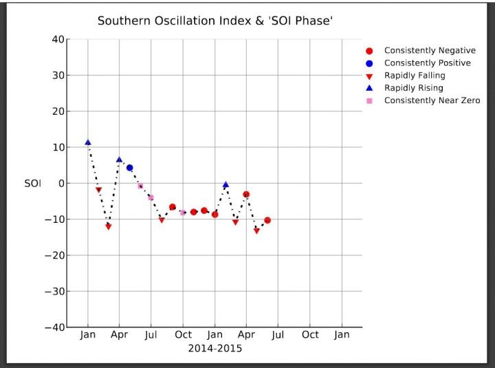 SOI-Grafik bis Juni 2015 mit einem negativen El Nino-Monatswert von -10. Quelle: https://www.longpaddock.qld.gov.au/seasonalclimateoutlook/southernoscillationindex/soigraph/index.php