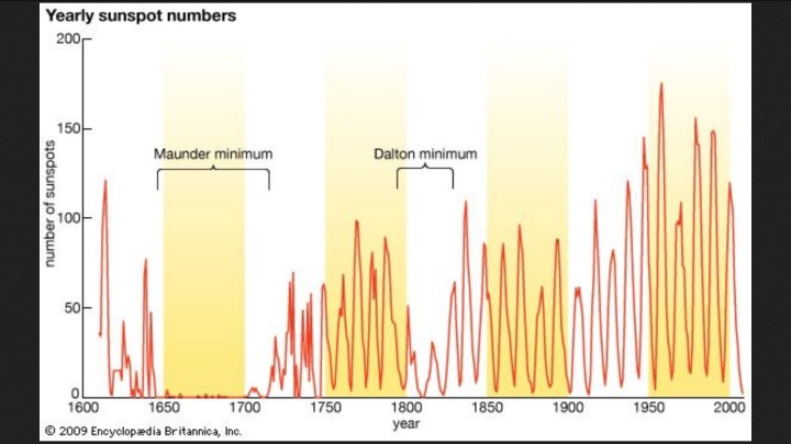 Dalton minimum, also called Modern minimum, Dalton minimum: average yearly sunspot numbers showing the 11-year solar cycle [Credit: Encyclopædia Britannica, Inc.] period of reduced sunspot activity that occurred between roughly 1790 and 1830. It was named for the English meteorologist and chemist John Dalton. Quelle: