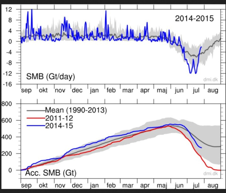 The figure below shows the total daily contribution from all points on the ice sheet (top) and the same accumulated from September 1st to now (bottom). The blue curves show this season's surface mass balance in gigatons (Gt; 1 Gt is one billion tons and corresponds to 1 cubic kilometer of water), and for comparison the mean curves from the historical model run are shown with two standard deviations on either side. Note that the accumulated curve does not end at 0 at the end of the year. Over the year, it snows more than it melts, but calving of icebergs also adds to the total mass budget of the ice sheet. Satellite observations over the last decade show that the ice sheet is not in balance. The calving loss is greater than the gain from surface mass balance, and Greenland is losing mass at about 200 Gt/yr. Quelle: wie vor