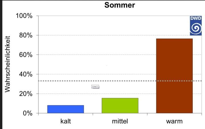 DWD-Jahreszeitentrend von Juli 2015 für Sommer 2015. Quelle: