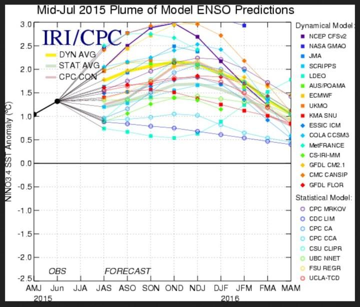 ENSO-Prognosen von Mitte Juli 2015: Vor allem die amerikanischen Prognosen sehen weiterhin mit Werten um und über +3K Abweichung einen Super-El Nino um Weihnachten 2015. Quelle: http://iri.columbia.edu/our-expertise/climate/forecasts/enso/current/?enso_tab=enso-sst_table