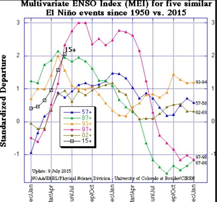 Der gekoppelte Atmosphäre/Ozean-Index