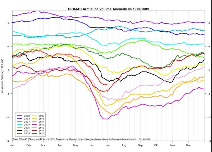 Das arktische Meeeisvolumen ist Ende Juni 2015 (hellrote Linie) gegenüber den letzten fünf Jahren zu gleicher Zeit deutlich erhöht. Quelle: https://sites.google.com/site/arctischepinguin/home/piomas