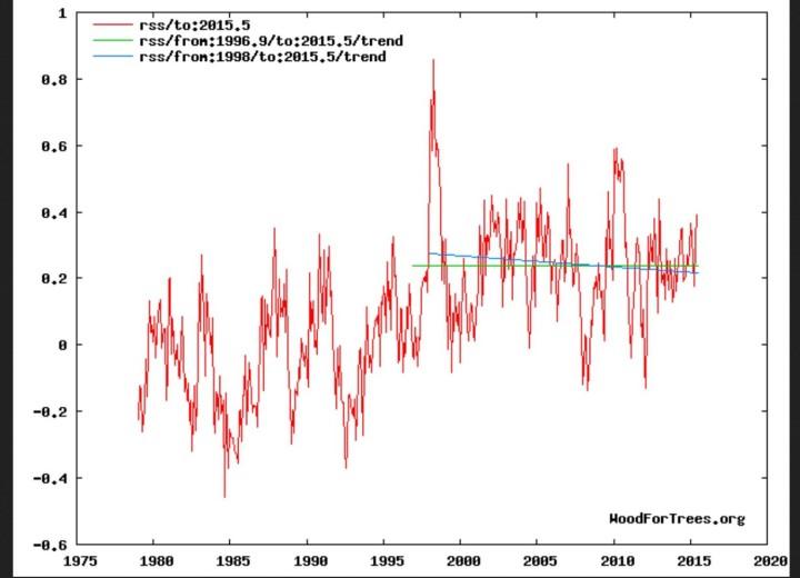 """Trend der globalen Satellitenmessungen (TLT) von RSS: Erwärmungs""""pause"""" (grüne Linie) von Ende 1996 bis Juni 2015, negativer Trend (blaue Linie) von Januar 1998 bis Juni 2015. Quelle: http://www.woodfortrees.org/plot/"""