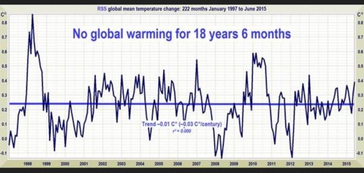 Linearer Trend der Abweichungen globalen Satellitentemperaturen: Von Januar 1997 bis Juni 2015 kein Anstieg.